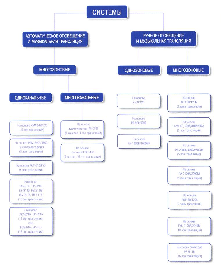 Классификация систем оповещения.